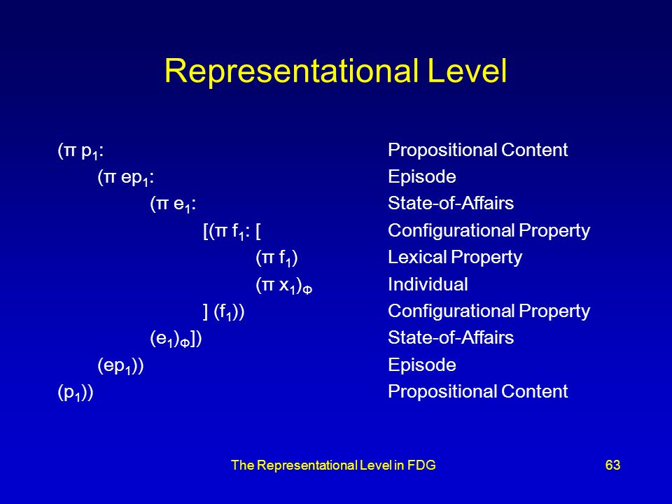 The Representational Level in FDG63 Representational Level (π p 1 :Propositional Content (π ep 1 :Episode (π e 1 : State-of-Affairs [(π f 1 :[Configurational Property (π f 1 )Lexical Property (π x 1 ) Φ Individual ] (f 1 ))Configurational Property (e 1 ) Φ ])State-of-Affairs (ep 1 ))Episode (p 1 ))Propositional Content