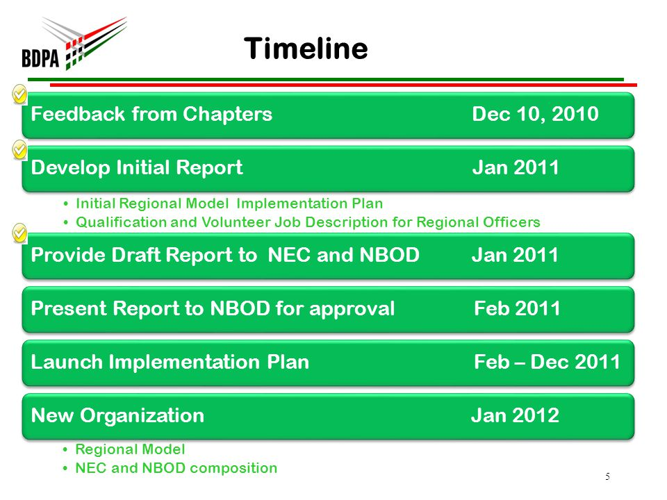 5 Feedback from Chapters Dec 10, 2010Develop Initial Report Jan 2011 Initial Regional Model Implementation Plan Qualification and Volunteer Job Description for Regional Officers Provide Draft Report to NEC and NBOD Jan 2011Present Report to NBOD for approval Feb 2011Launch Implementation Plan Feb – Dec 2011New Organization Jan 2012 Regional Model NEC and NBOD composition Timeline