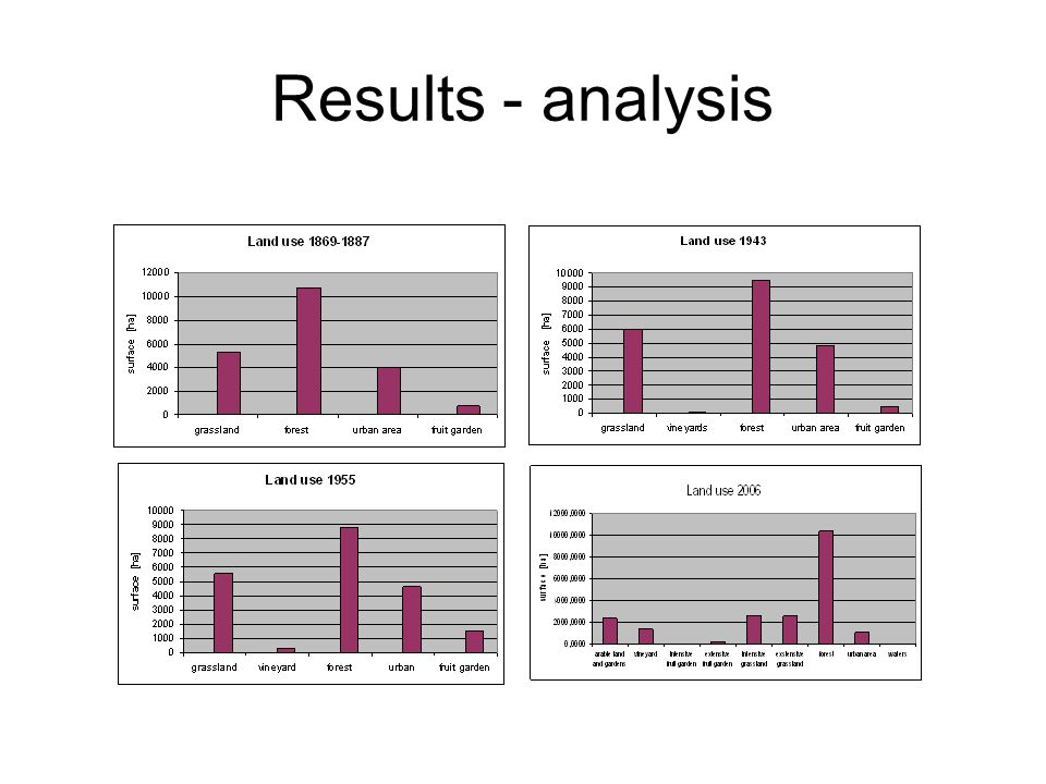 Results - analysis