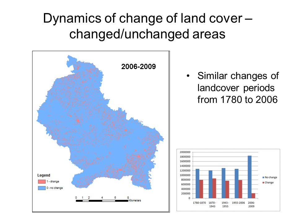 Dynamics of change of land cover – changed/unchanged areas 1780-1870 1870-1943 1943-19551955-2006 2006-2009 Similar changes of landcover periods from