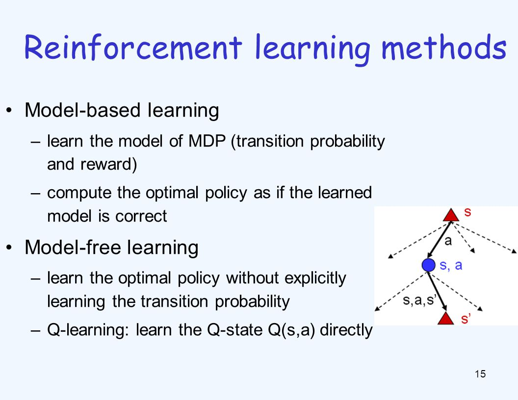 Model-based learning –learn the model of MDP (transition probability and reward) –compute the optimal policy as if the learned model is correct Model-free learning –learn the optimal policy without explicitly learning the transition probability –Q-learning: learn the Q-state Q(s,a) directly 15 Reinforcement learning methods