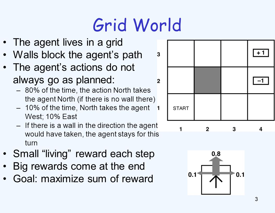 Grid World 3 The agent lives in a grid Walls block the agents path The agents actions do not always go as planned: –80% of the time, the action North takes the agent North (if there is no wall there) –10% of the time, North takes the agent West; 10% East –If there is a wall in the direction the agent would have taken, the agent stays for this turn Small living reward each step Big rewards come at the end Goal: maximize sum of reward