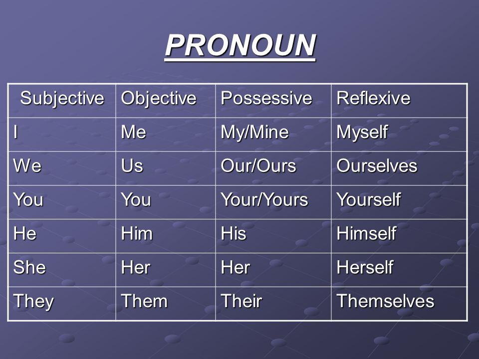 PRONOUN SubjectiveObjectivePossessiveReflexive IMeMy/MineMyself WeUsOur/OursOurselves YouYouYour/YoursYourself HeHimHisHimself SheHerHerHerself TheyTh