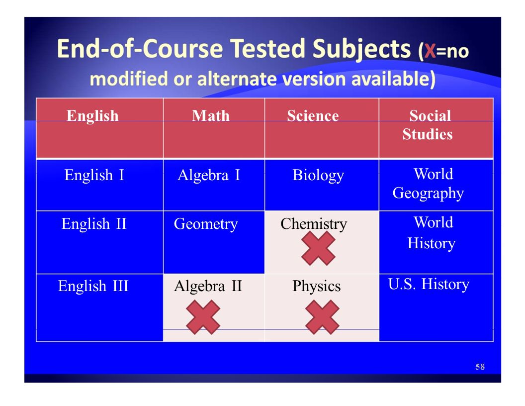 English English I English II English III Math Algebra I Geometry Algebra II Science Biology Chemistry Physics Social Studies World Geography World History U.S.