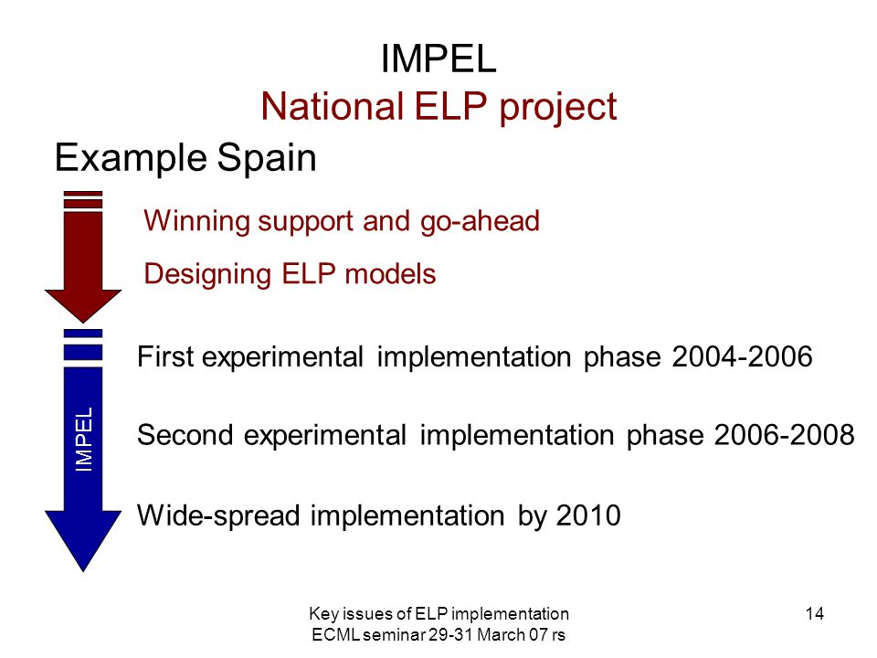 Key issues of ELP implementation ECML seminar 29-31 March 07 rs 14 IMPEL National ELP project IMPEL Example Spain First experimental implementation phase 2004-2006 Second experimental implementation phase 2006-2008 Wide-spread implementation by 2010 Winning support and go-ahead Designing ELP models