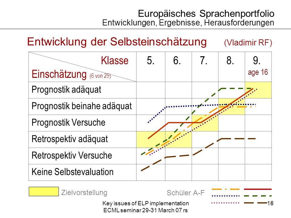 Key issues of ELP implementation ECML seminar 29-31 March 07 rs 18 Europäisches Sprachenportfolio Entwicklungen, Ergebnisse, Herausforderungen Entwicklung der Selbsteinschätzung (Vladimir RF) Klasse Einschätzung (6 von 29) 5.