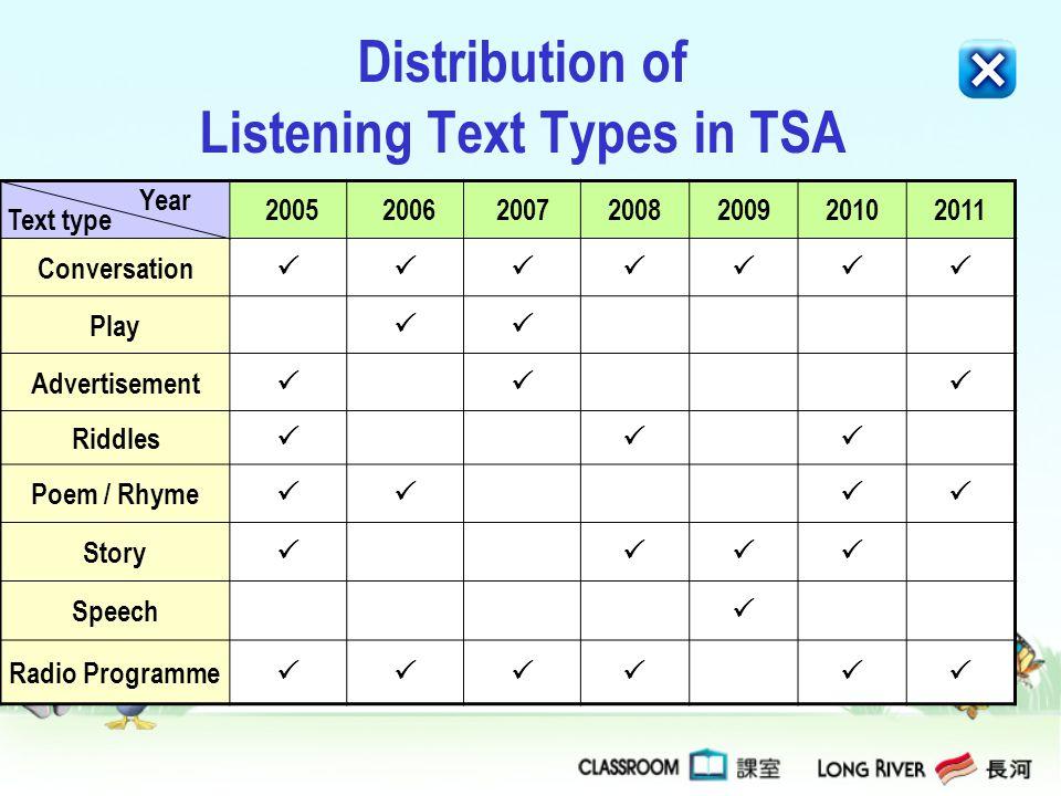 Distribution of Listening Text Types in TSA 2005 200620072008200920102011 Conversation Play Advertisement Riddles Poem / Rhyme Story Speech Radio Prog