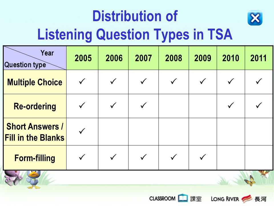 Distribution of Listening Question Types in TSA 2005 200620072008200920102011 Multiple Choice Re-ordering Short Answers / Fill in the Blanks Form-fill