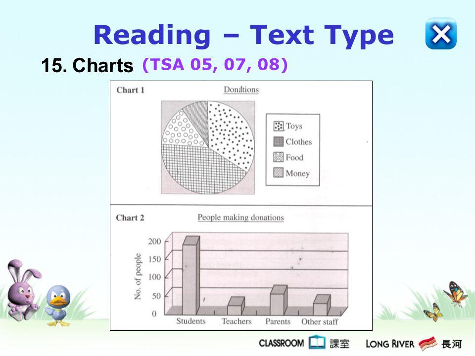 15.Charts Reading – Text Type (TSA 05, 07, 08)
