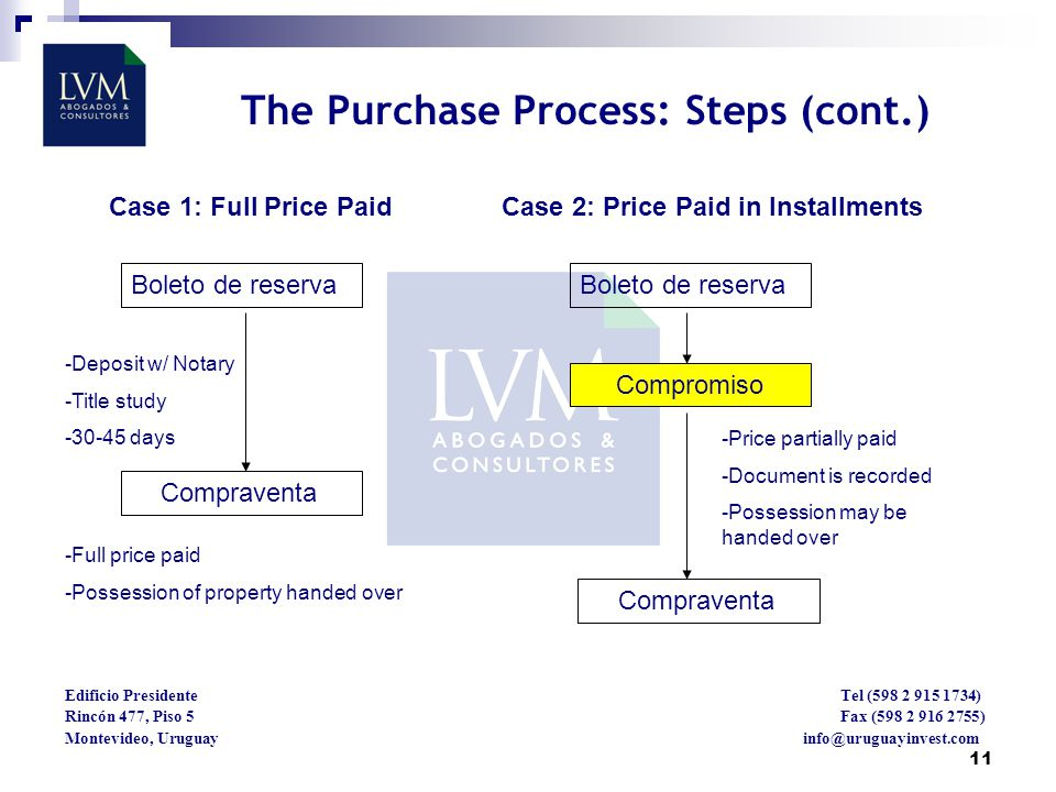 11 Case 1: Full Price Paid Case 2: Price Paid in Installments Edificio Presidente Tel (598 2 915 1734) Rincón 477, Piso 5 Fax (598 2 916 2755) Montevideo, Uruguay info@uruguayinvest.com Boleto de reserva Compraventa Compromiso Compraventa -Deposit w/ Notary -Title study -30-45 days -Full price paid -Possession of property handed over -Price partially paid -Document is recorded -Possession may be handed over The Purchase Process: Steps (cont.)