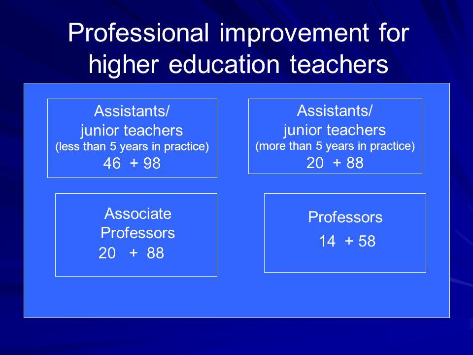 Professional improvement for higher education teachers Assistants/ junior teachers (more than 5 years in practice) 20 + 88 Assistants/ junior teachers
