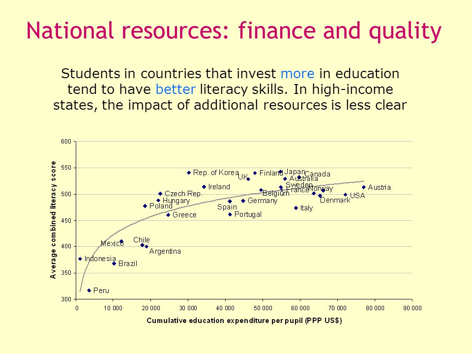 Students in countries that invest more in education tend to have better literacy skills.