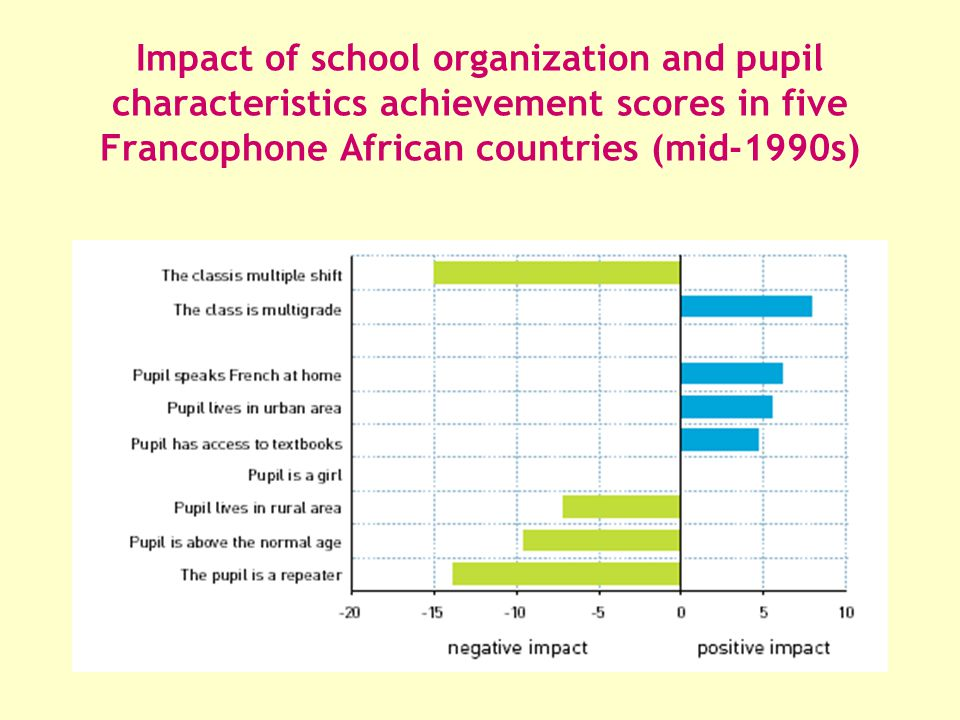 Impact of school organization and pupil characteristics achievement scores in five Francophone African countries (mid-1990s)
