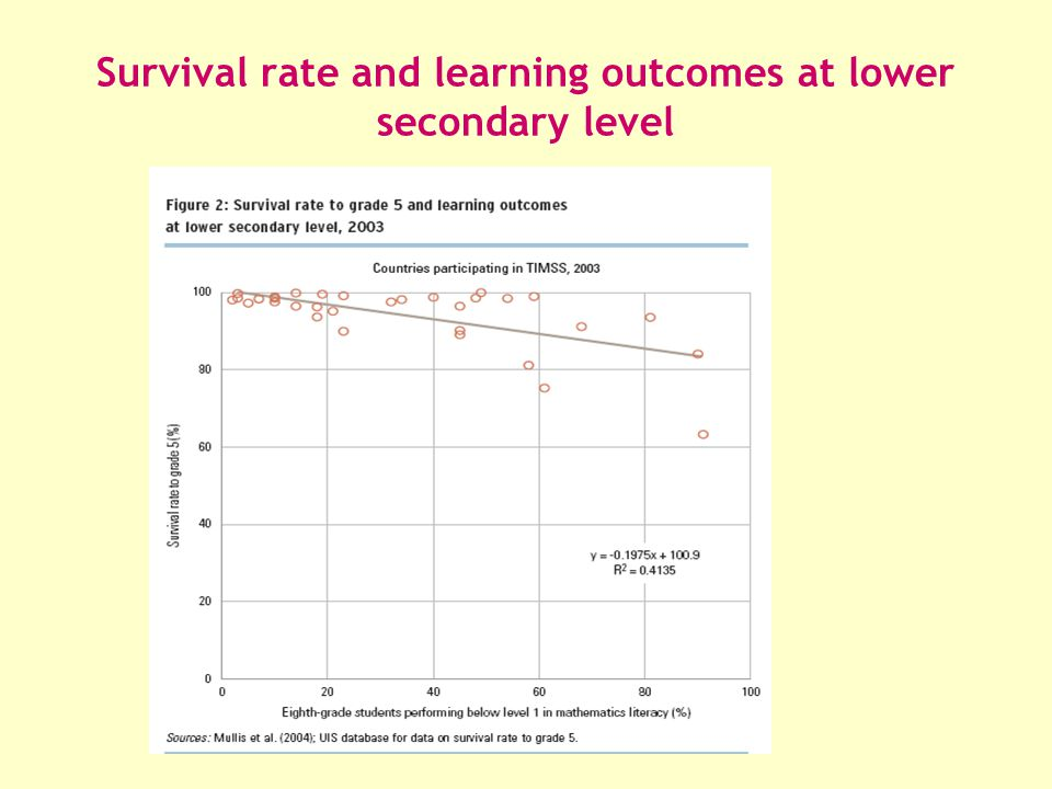 Survival rate and learning outcomes at lower secondary level