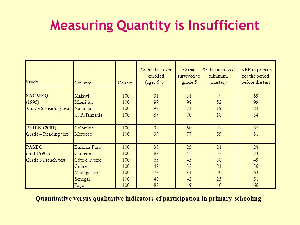 Measuring Quantity is Insufficient Quantitative versus qualitative indicators of participation in primary schooling