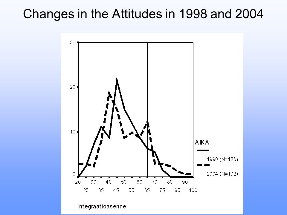 Changes in the Attitudes in 1998 and 2004