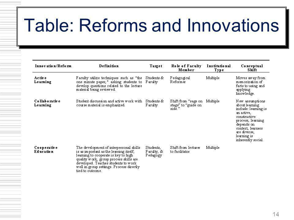 14 Table: Reforms and Innovations