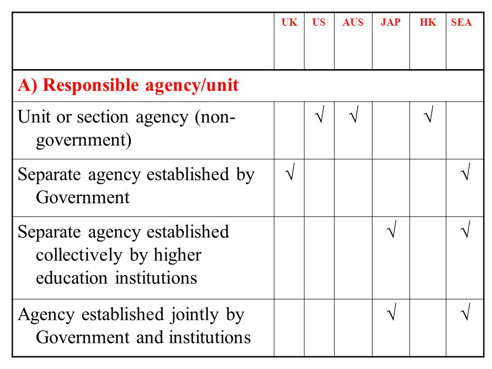 UKUSAUSJAPHKSEA A) Responsible agency/unit Unit or section agency (non- government) Separate agency established by Government Separate agency established collectively by higher education institutions Agency established jointly by Government and institutions