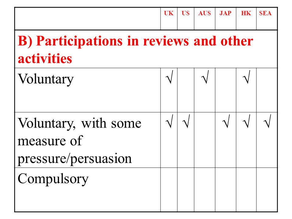 UKUSAUSJAPHKSEA B) Participations in reviews and other activities Voluntary Voluntary, with some measure of pressure/persuasion Compulsory