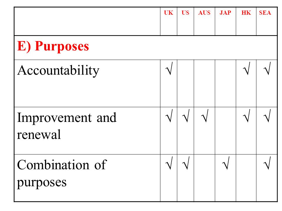 UKUSAUSJAPHKSEA E) Purposes Accountability Improvement and renewal Combination of purposes
