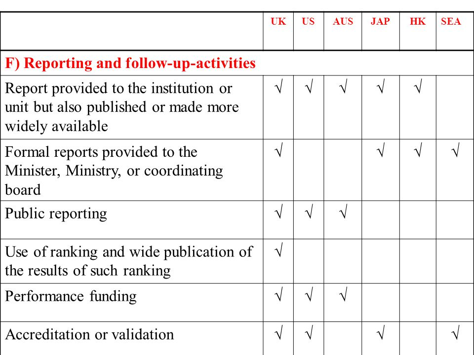 UKUSAUSJAPHKSEA F) Reporting and follow-up-activities Report provided to the institution or unit but also published or made more widely available Form
