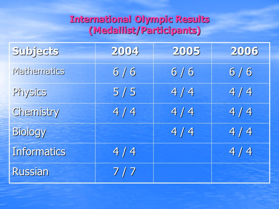 International Olympic Results (Medallist/Participants) Subjects 2004 2004 2005 2005 2006 2006 Mathematics 6 / 6 Physics 5 / 5 4 / 4 Chemistry Biology Informatics Russian 7 / 7