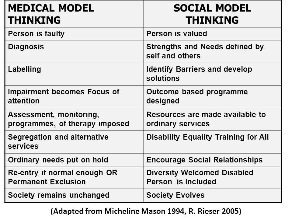 MEDICAL MODEL THINKING SOCIAL MODEL THINKING Person is faultyPerson is valued DiagnosisStrengths and Needs defined by self and others LabellingIdentify Barriers and develop solutions Impairment becomes Focus of attention Outcome based programme designed Assessment, monitoring, programmes, of therapy imposed Resources are made available to ordinary services Segregation and alternative services Disability Equality Training for All Ordinary needs put on holdEncourage Social Relationships Re-entry if normal enough OR Permanent Exclusion Diversity Welcomed Disabled Person is Included Society remains unchangedSociety Evolves (Adapted from Micheline Mason 1994, R.