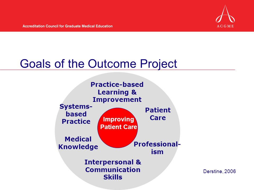 Goals of the Outcome Project Developing competence as a physician Patient Care Interpersonal & Communication Skills Professional- ism Practice-based Learning & Improvement Systems- based Practice Medical Knowledge Improving Patient Care Derstine, 2006