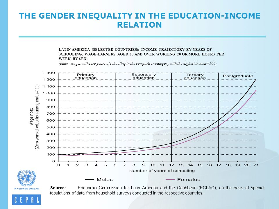 THE GENDER INEQUALITY IN THE EDUCATION-INCOME RELATION LATIN AMERICA (SELECTED COUNTRIES): INCOME TRAJECTORY BY YEARS OF SCHOOLING, WAGE-EARNERS AGED 20 AND OVER WORKING 20 OR MORE HOURS PER WEEK, BY SEX, (Index: wages with zero years of schooling in the comparison category with the highest income=100) Source:Economic Commission for Latin America and the Caribbean (ECLAC), on the basis of special tabulations of data from household surveys conducted in the respective countries.