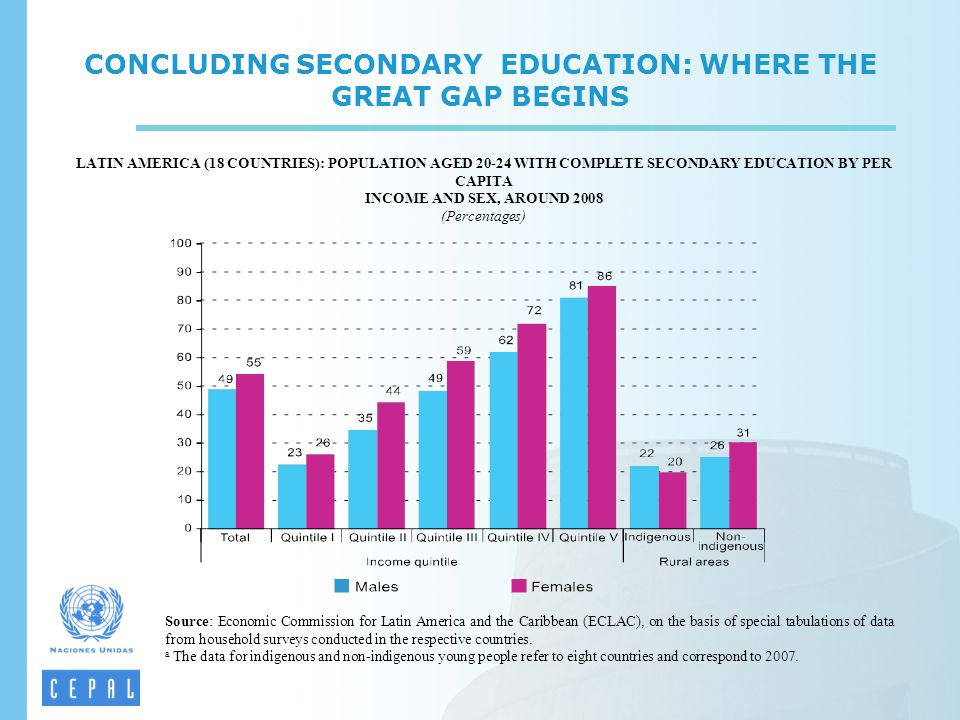 CONCLUDING SECONDARY EDUCATION: WHERE THE GREAT GAP BEGINS LATIN AMERICA (18 COUNTRIES): POPULATION AGED 20-24 WITH COMPLETE SECONDARY EDUCATION BY PE