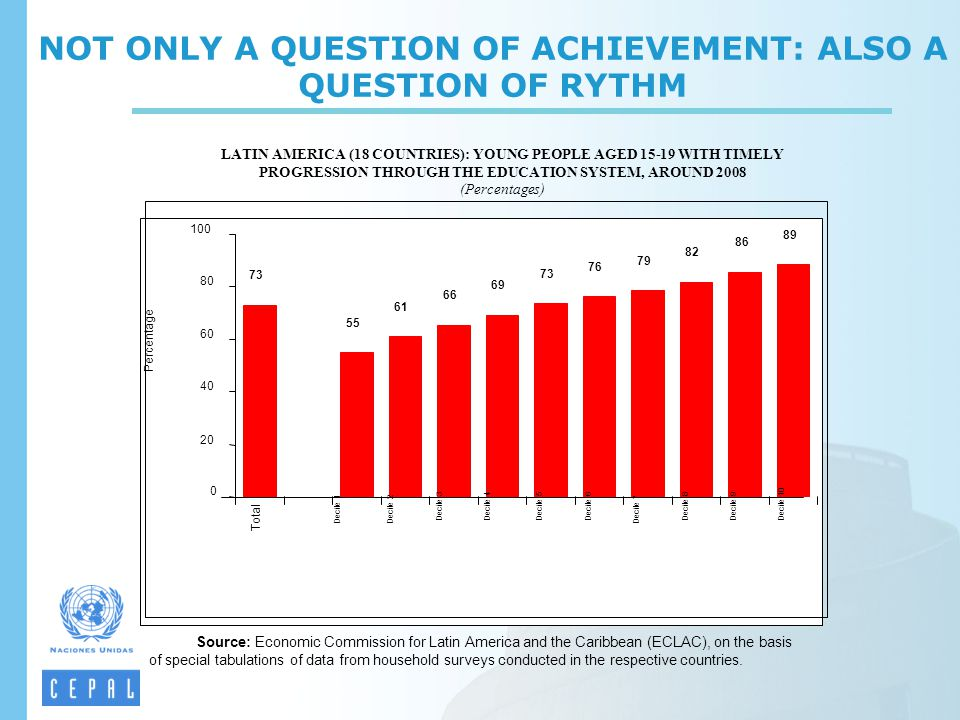 NOT ONLY A QUESTION OF ACHIEVEMENT: ALSO A QUESTION OF RYTHM LATIN AMERICA (18 COUNTRIES): YOUNG PEOPLE AGED 15-19 WITH TIMELY PROGRESSION THROUGH THE