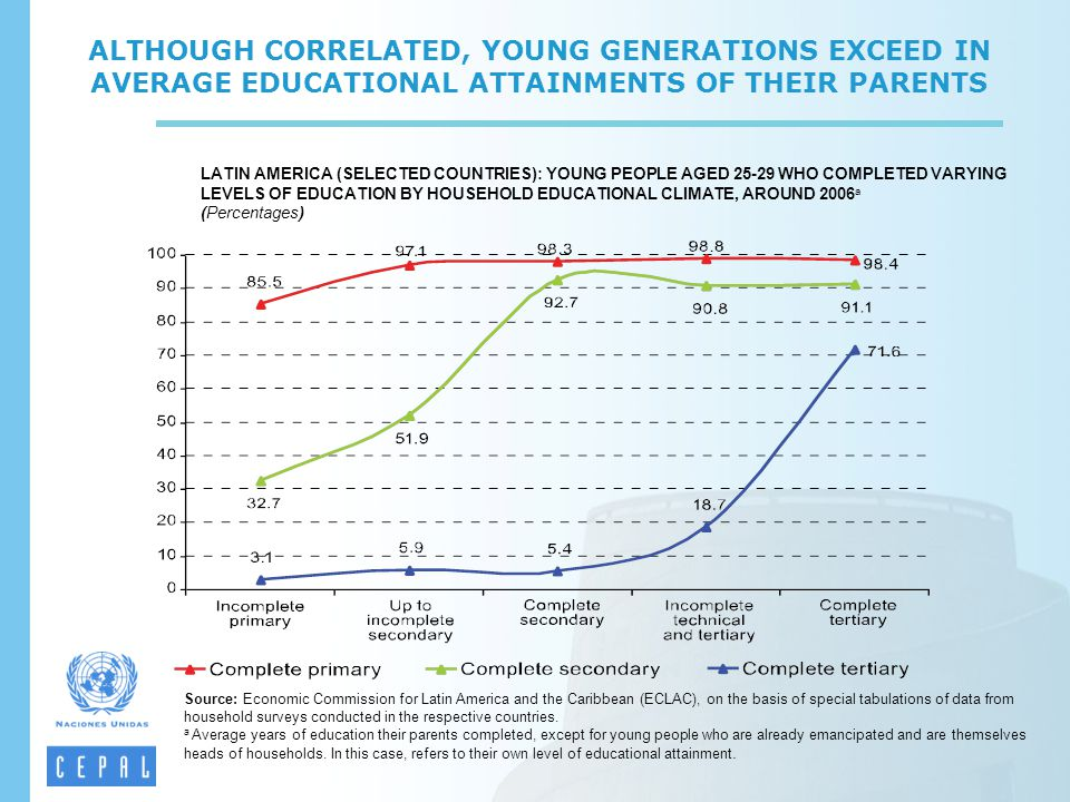 ALTHOUGH CORRELATED, YOUNG GENERATIONS EXCEED IN AVERAGE EDUCATIONAL ATTAINMENTS OF THEIR PARENTS LATIN AMERICA (SELECTED COUNTRIES): YOUNG PEOPLE AGE