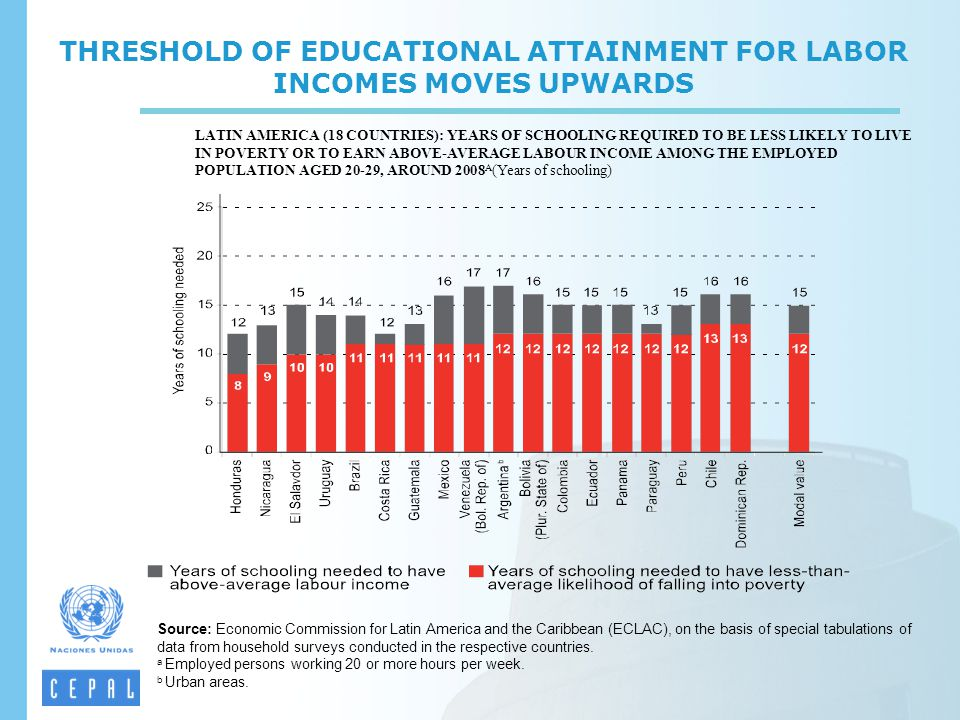THRESHOLD OF EDUCATIONAL ATTAINMENT FOR LABOR INCOMES MOVES UPWARDS LATIN AMERICA (18 COUNTRIES): YEARS OF SCHOOLING REQUIRED TO BE LESS LIKELY TO LIVE IN POVERTY OR TO EARN ABOVE-AVERAGE LABOUR INCOME AMONG THE EMPLOYED POPULATION AGED 20-29, AROUND 2008 A (Years of schooling) Source: Economic Commission for Latin America and the Caribbean (ECLAC), on the basis of special tabulations of data from household surveys conducted in the respective countries.