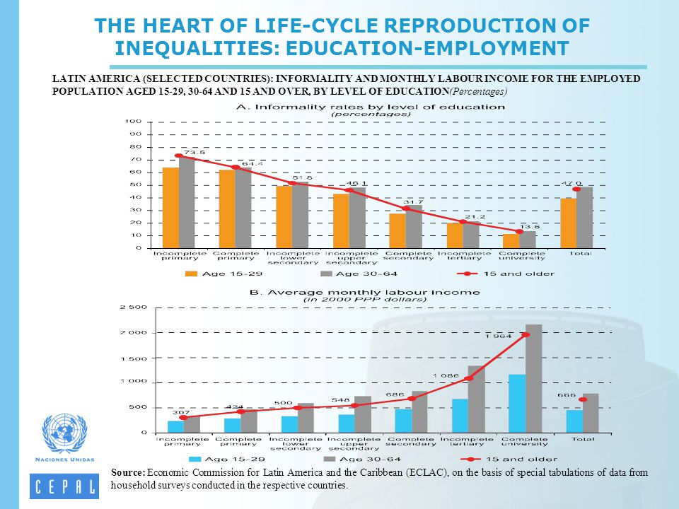 THE HEART OF LIFE-CYCLE REPRODUCTION OF INEQUALITIES: EDUCATION-EMPLOYMENT LATIN AMERICA (SELECTED COUNTRIES): INFORMALITY AND MONTHLY LABOUR INCOME F