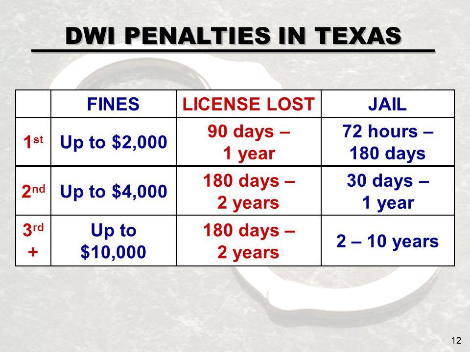 DWI PENALTIES IN TEXAS JAILLICENSE LOSTFINES 72 hours – 180 days 90 days – 1 year Up to $2,0001 st 30 days – 1 year 180 days – 2 years Up to $4,0002 nd 2 – 10 years 180 days – 2 years Up to $10,000 3 rd + 12