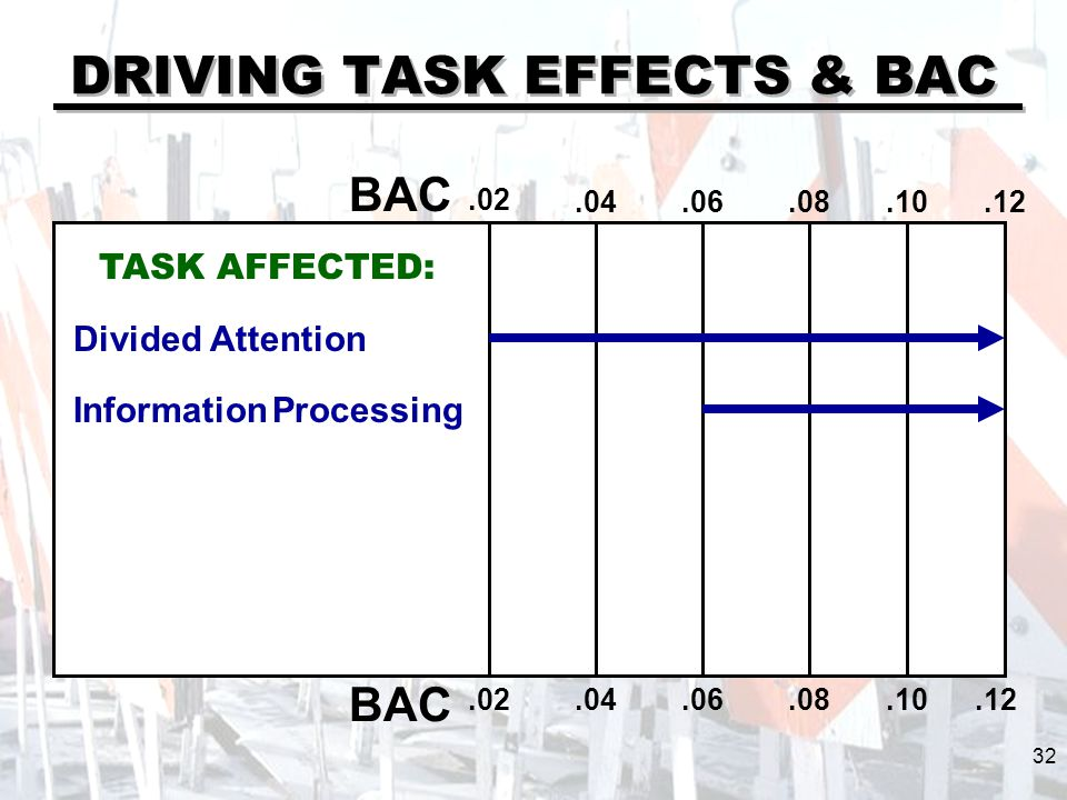 DRIVING TASK EFFECTS & BAC BAC.02.04.06.08.10.12.02.04.06.08.10 TASK AFFECTED: Divided Attention Information Processing 32