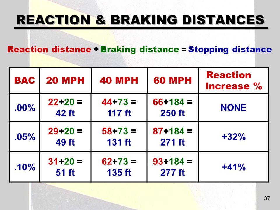 REACTION & BRAKING DISTANCES Reaction Increase % 60 MPH40 MPH20 MPHBAC.00% 22+20 = 42 ft 44+73 = 117 ft 66+184 = 250 ft NONE.05% 29+20 = 49 ft 58+73 = 131 ft 87+184 = 271 ft +32% Reaction distance + Braking distance = Stopping distance.10% 31+20 = 51 ft 62+73 = 135 ft 93+184 = 277 ft +41% 37