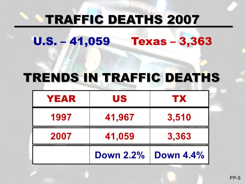 FATAL CRASH RESPONSIBILITY OF DRIVERS USING ALCOHOL & MARIJUANA * Compared to sober risk of responsibility.