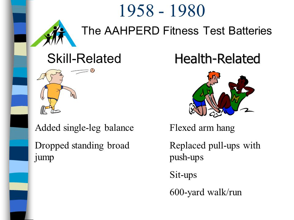 1958 - 1980 The AAHPERD Fitness Test Batteries Skill-RelatedHealth-Related Added single-leg balance Dropped standing broad jump Flexed arm hang Replaced pull-ups with push-ups Sit-ups 600-yard walk/run