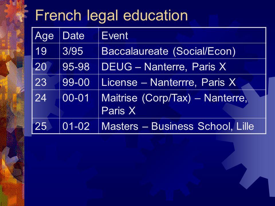 French legal education AgeDateEvent 193/95Baccalaureate (Social/Econ) 2095-98DEUG – Nanterre, Paris X 2399-00License – Nanterrre, Paris X 2400-01Maitrise (Corp/Tax) – Nanterre, Paris X 2501-02Masters – Business School, Lille