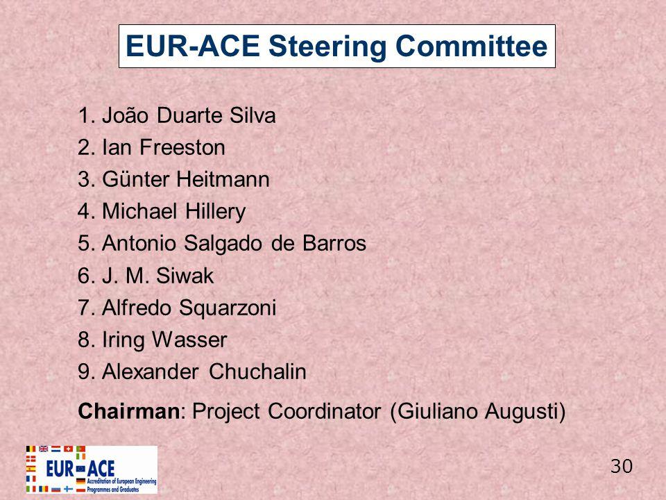 EUR-ACE Steering Committee 1. João Duarte Silva 2. Ian Freeston 3. Günter Heitmann 4. Michael Hillery 5. Antonio Salgado de Barros 6. J. M. Siwak 7. A
