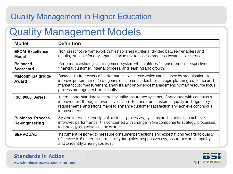 Six Sigma – past, present and future Standards in Action www.bsieducation.org/standardsinact ion Standards in Action www.bsieducation.org/standardsinaction 10 Quality Management Models ModelDefinition EFQM Excellence Model Non-prescriptive framework that establishes 9 criteria (divided between enablers and results), suitable for any organisation to use to assess progress towards excellence.