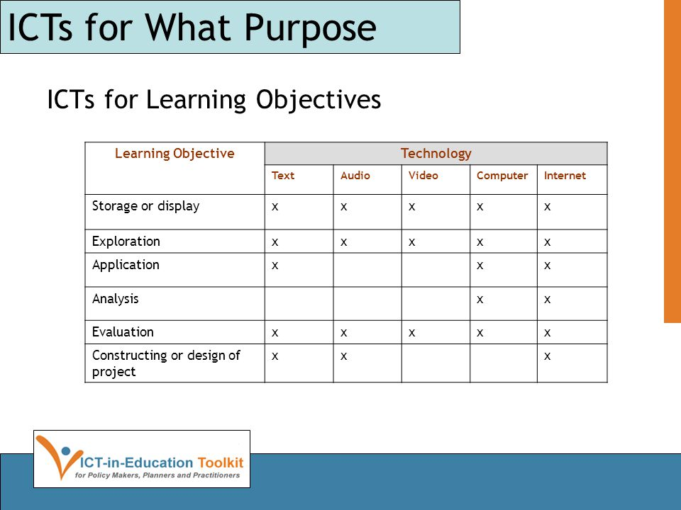 ICTs for Learning Objectives ICTs for What Purpose Learning ObjectiveTechnology TextAudioVideoComputerInternet Storage or displayxxxxx Explorationxxxx