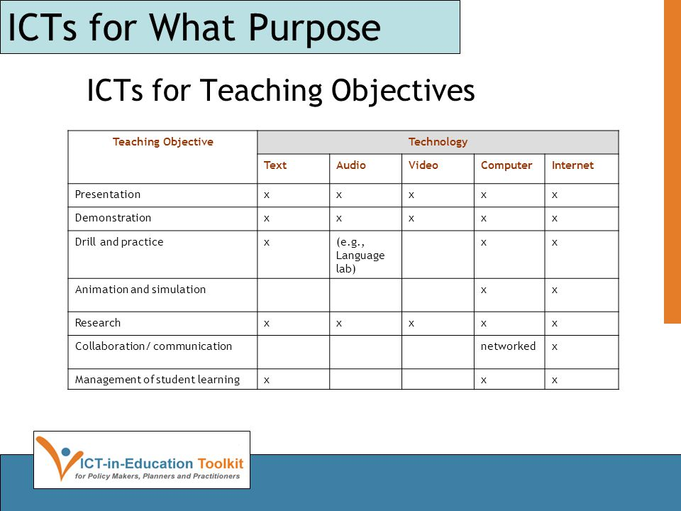 ICTs for What Purpose ICTs for Teaching Objectives Teaching ObjectiveTechnology TextAudioVideoComputerInternet Presentationxxxxx Demonstrationxxxxx Drill and practicex(e.g., Language lab) xx Animation and simulationxx Researchxxxxx Collaboration/ communicationnetworkedx Management of student learningxxx
