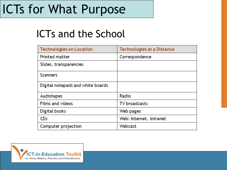 Levels of ICTs Constructing or design of Project Evaluation Analysis Application Exploration Storage or display Passive ACTIVE LEARNERS ROLE Levels of ICTs for Different Learning Objectives and Roles of Learners LEARNING OBJECTIVE