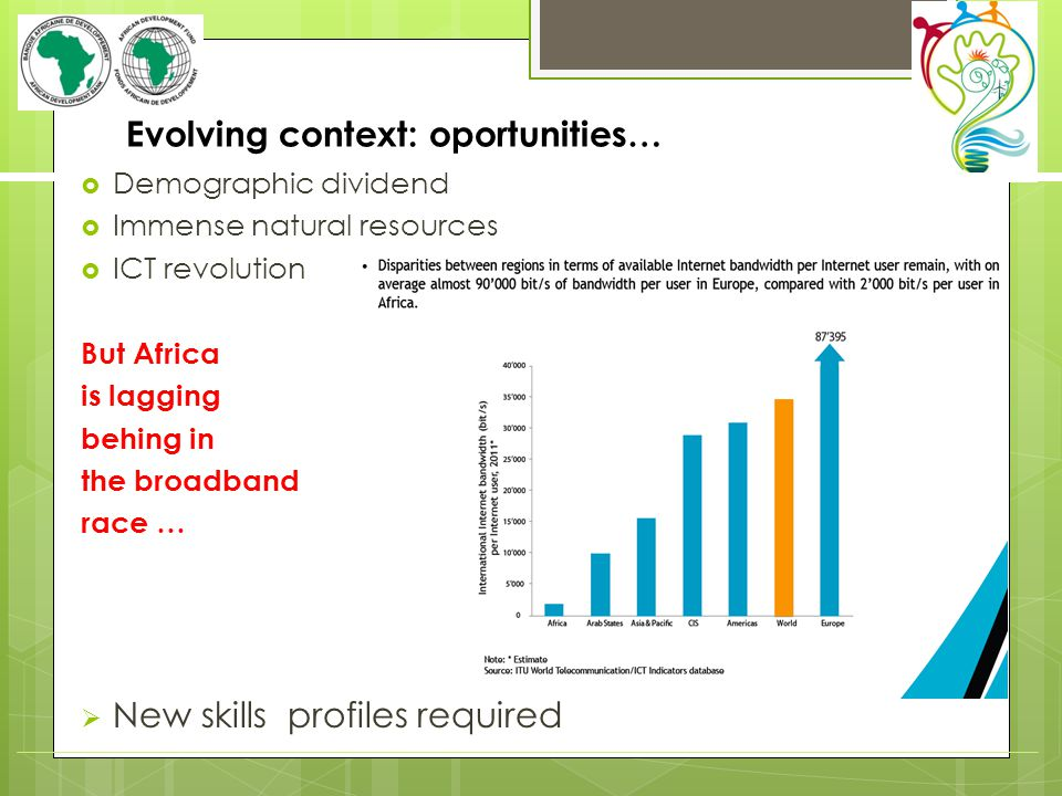Evolving context: oportunities… Demographic dividend Immense natural resources ICT revolution But Africa is lagging behing in the broadband race … New skills profiles required