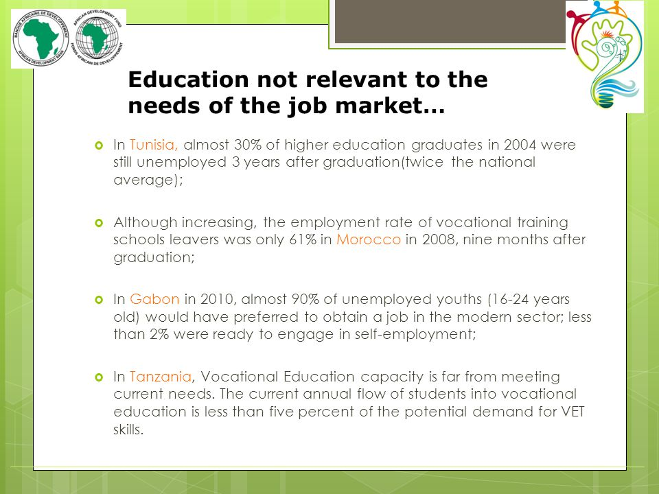 Education not relevant to the needs of the job market… In Tunisia, almost 30% of higher education graduates in 2004 were still unemployed 3 years after graduation(twice the national average); Although increasing, the employment rate of vocational training schools leavers was only 61% in Morocco in 2008, nine months after graduation; In Gabon in 2010, almost 90% of unemployed youths (16-24 years old) would have preferred to obtain a job in the modern sector; less than 2% were ready to engage in self-employment; In Tanzania, Vocational Education capacity is far from meeting current needs.