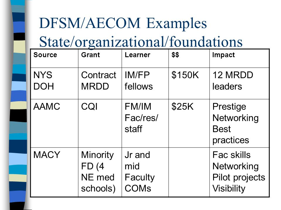 DFSM/AECOM Examples State/organizational/foundations SourceGrantLearner$$Impact NYS DOH Contract MRDD IM/FP fellows $150K12 MRDD leaders AAMCCQIFM/IM Fac/res/ staff $25KPrestige Networking Best practices MACYMinority FD (4 NE med schools) Jr and mid Faculty COMs Fac skills Networking Pilot projects Visibility