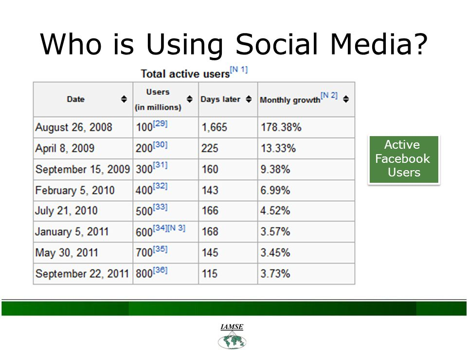Who is Using Social Media Active Facebook Users