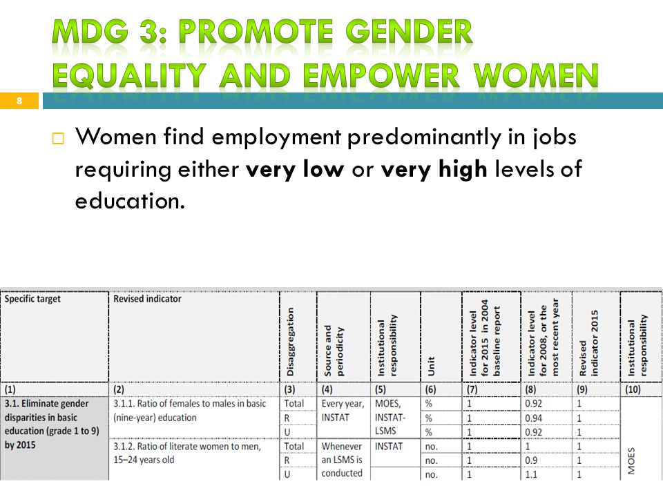 Source: INSTAT, 2011 9 2015 target 100% Gender differences are evident at pre-school, mandatory & high school level.